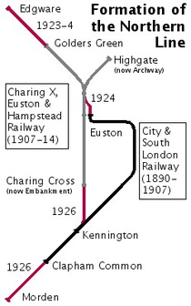 Charing Cross, Euston & Hampstead Railway